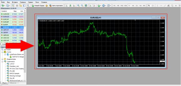 Open window of the euro/dollar pair in the terminal metatrader 4